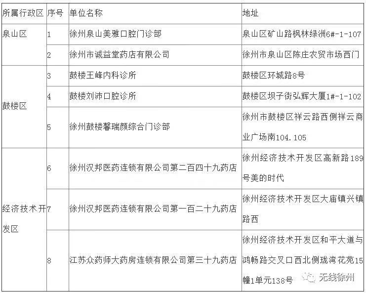 徐州拟新增8家定点医药机构!看看有你家附近吗?
