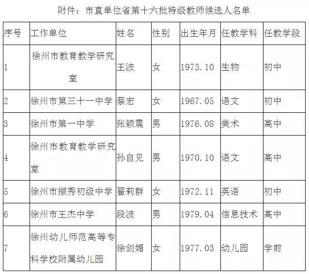 优秀!徐州7位老师入选省特级教师候选人,有你的老